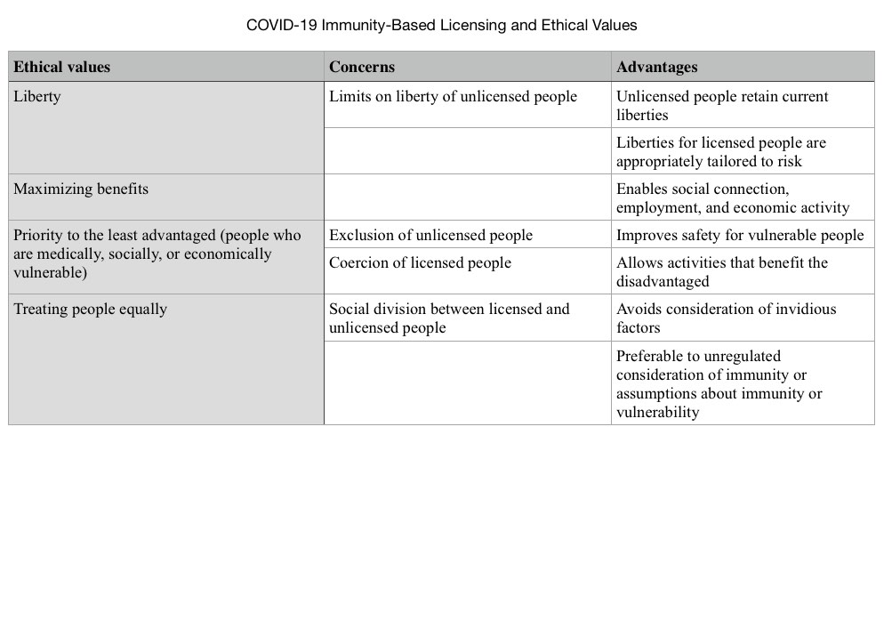 vcovid_19_immunity_based_licensing_and_ethical_valuesb.jpg